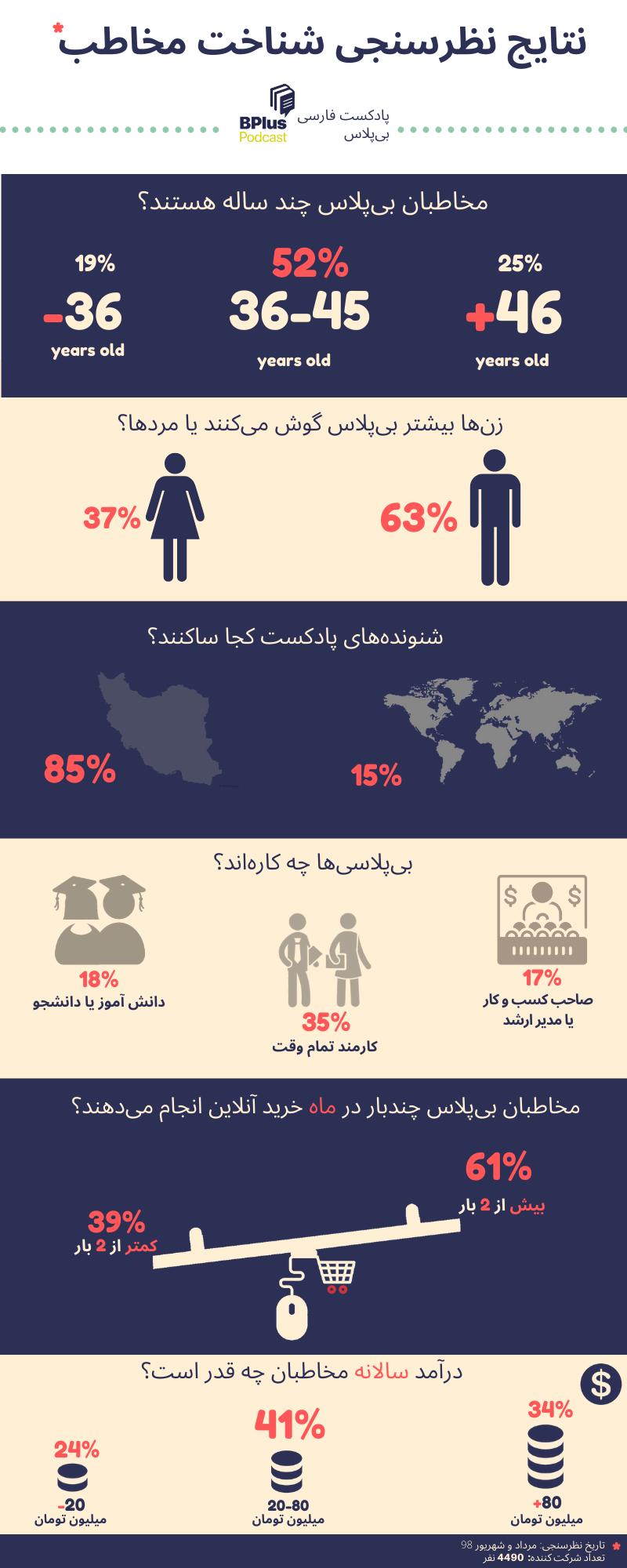 نتایج نظرسنجی شناخت مخاطب بی پلاس (3)