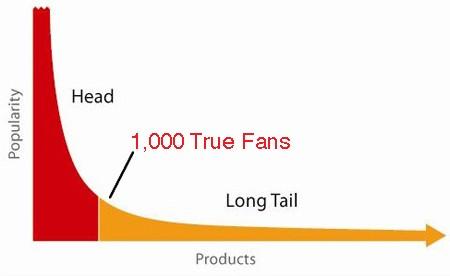 نمودار هزار طرفدار واقعی